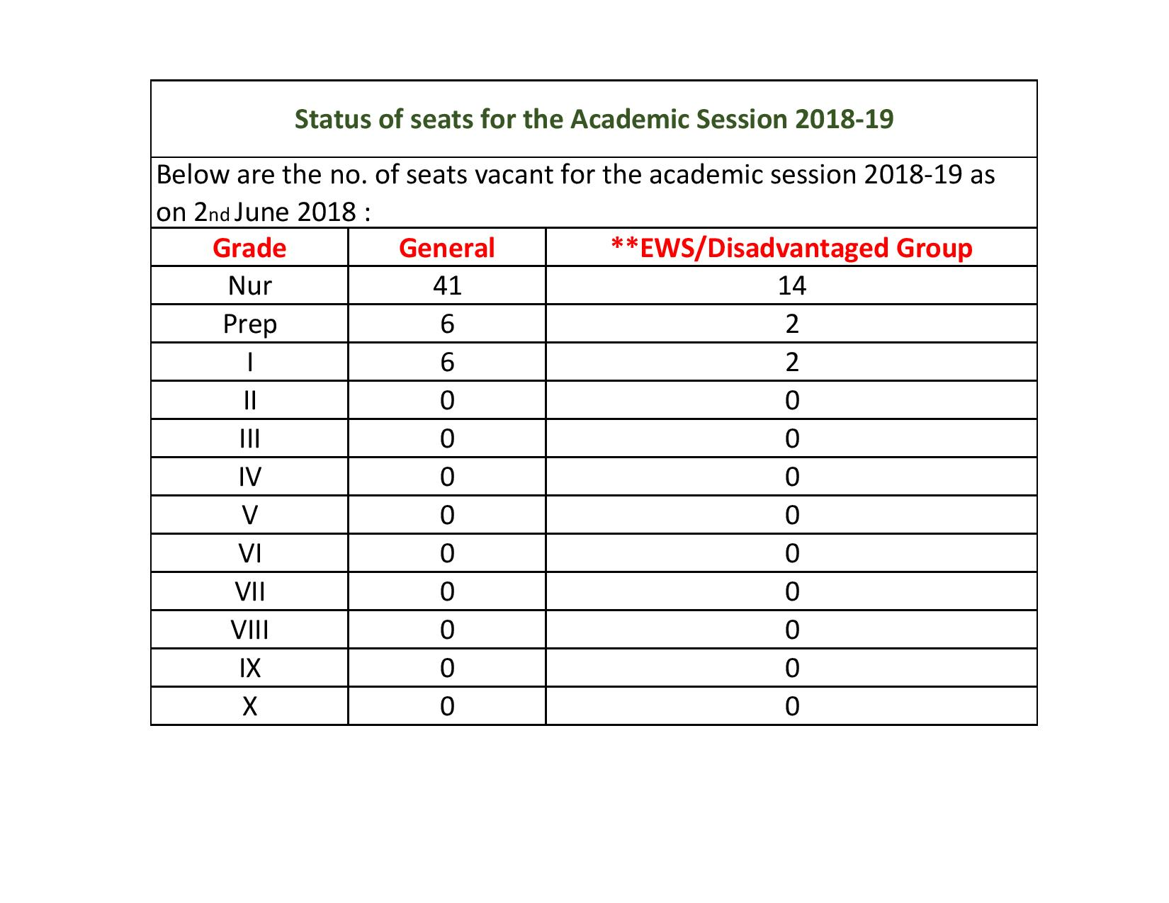 Status Of Entry Level Seats For The Academic Session 2018-19